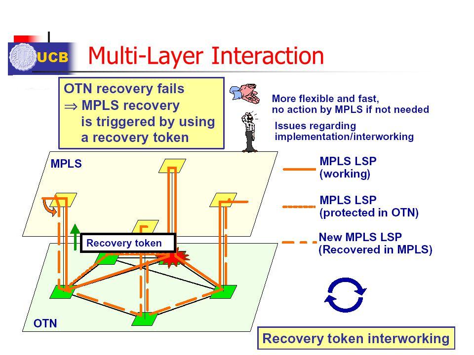 Multi-Layer Interaction