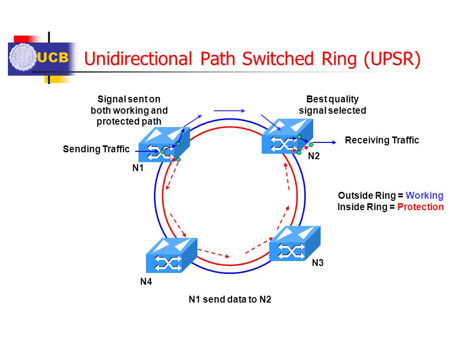 Unidirectional Path Switched Ring (UPSR)