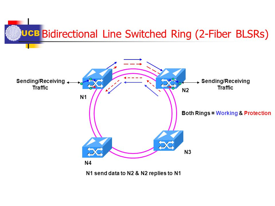 Bidirectional Line Switched Ring (2-Fiber BLSRs)