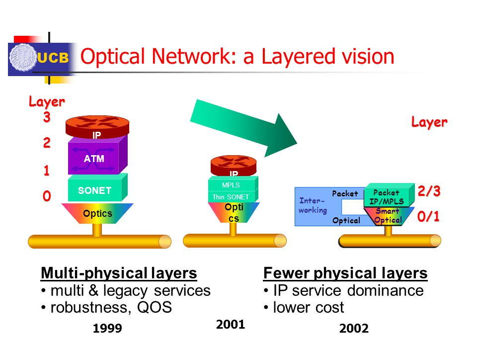 Optical Network: a Layered vision