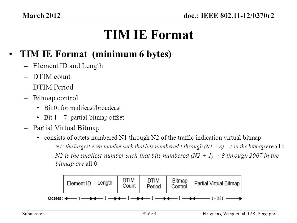 TIM IE Format TIM IE Format (minimum 6 bytes) March 2012