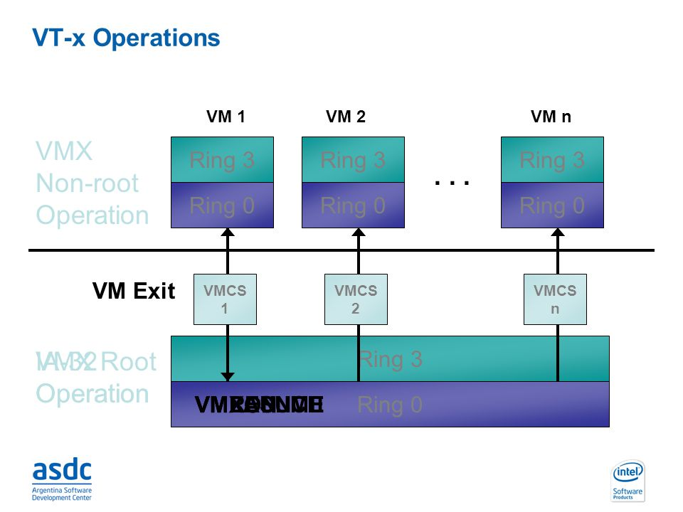 VMX Non-root Operation . . . IA-32 Operation VMX Root Operation