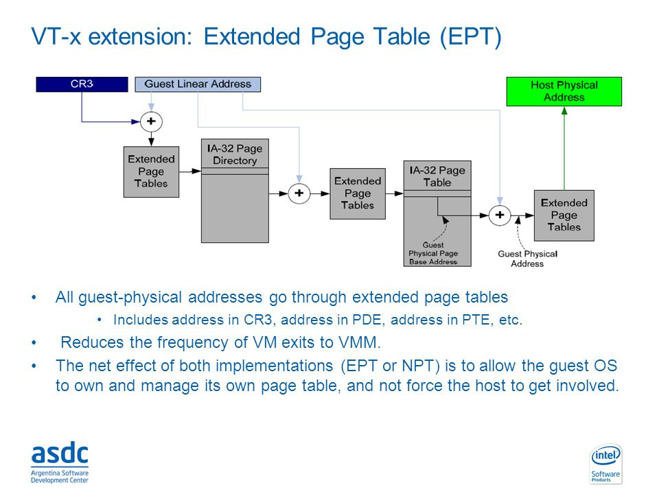 VT-x extension: Extended Page Table (EPT)