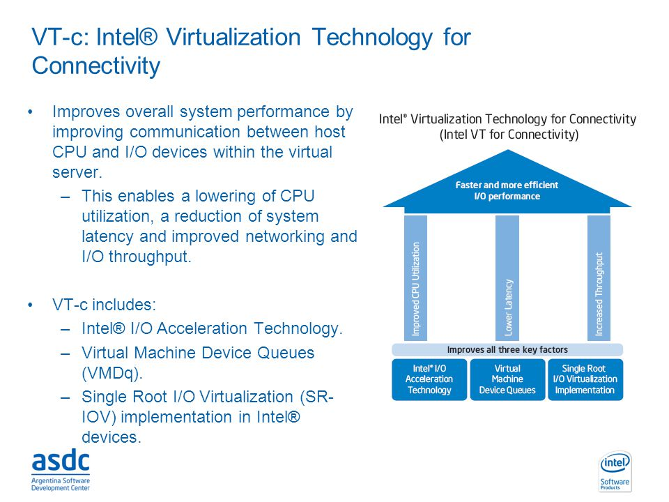 VT-c: Intel® Virtualization Technology for Connectivity
