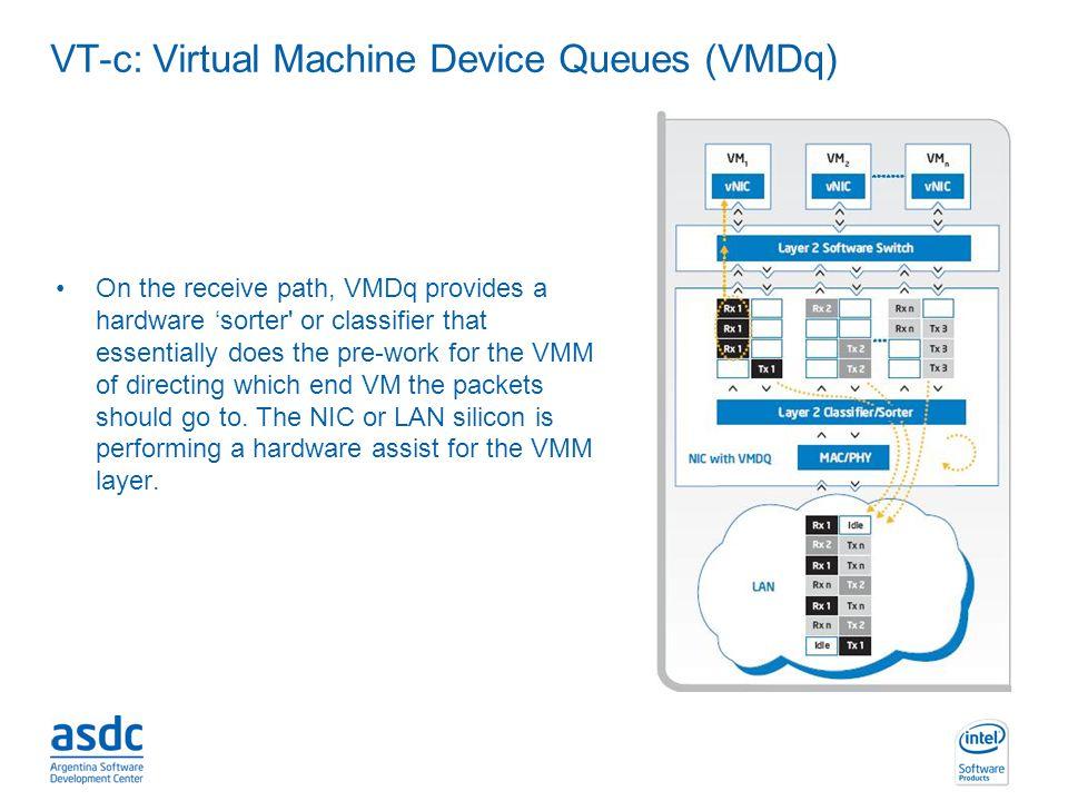 VT-c: Virtual Machine Device Queues (VMDq)
