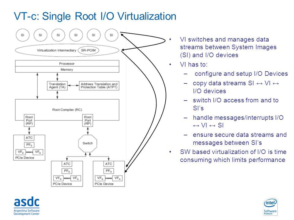 VT-c: Single Root I/O Virtualization