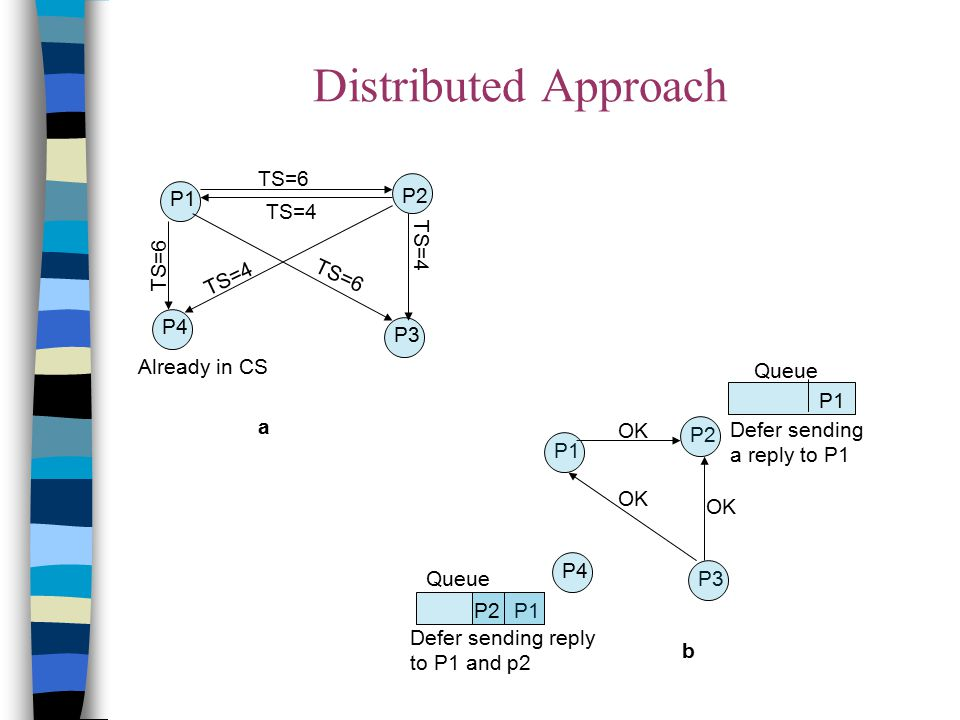 Distributed Approach P1 P4 P2 P3 TS=4 TS=6 Already in CS a b OK P3 P4