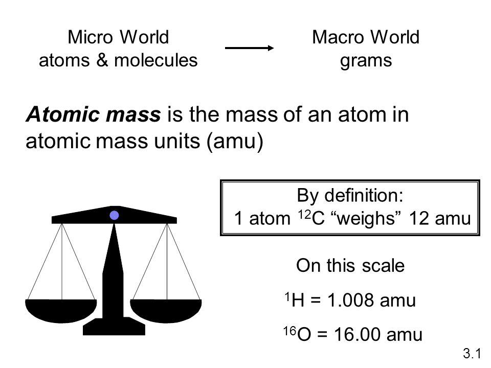 Atomic mass is the mass of an atom in atomic mass units (amu)