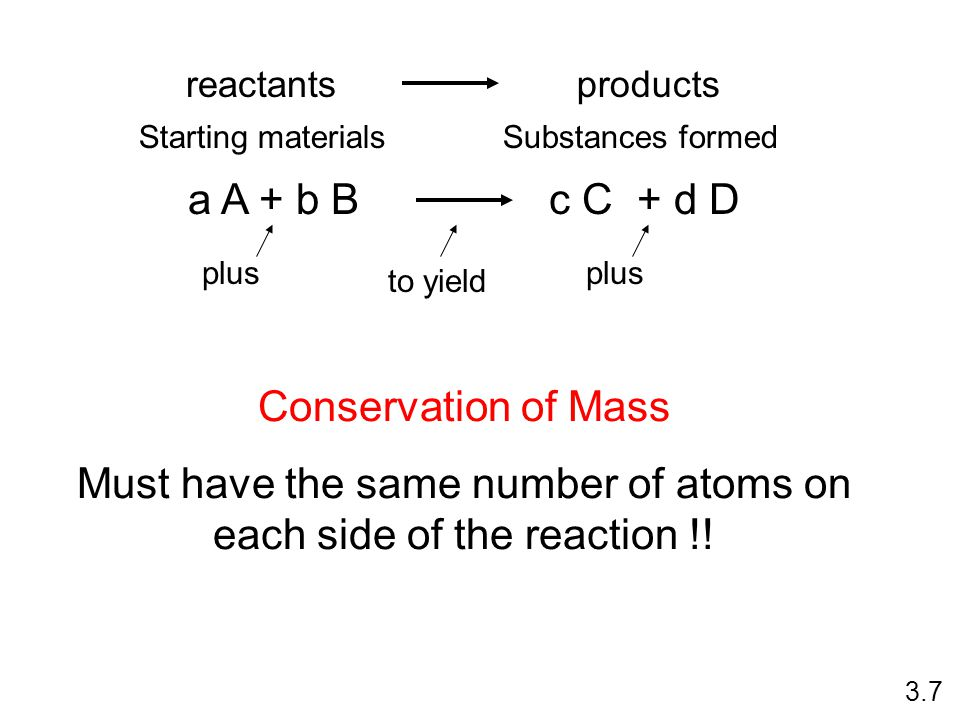 Must have the same number of atoms on each side of the reaction !!