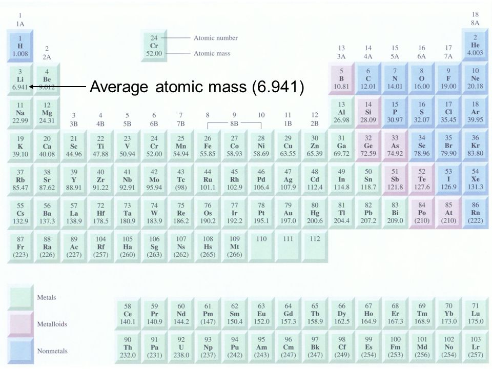 Average atomic mass (6.941)