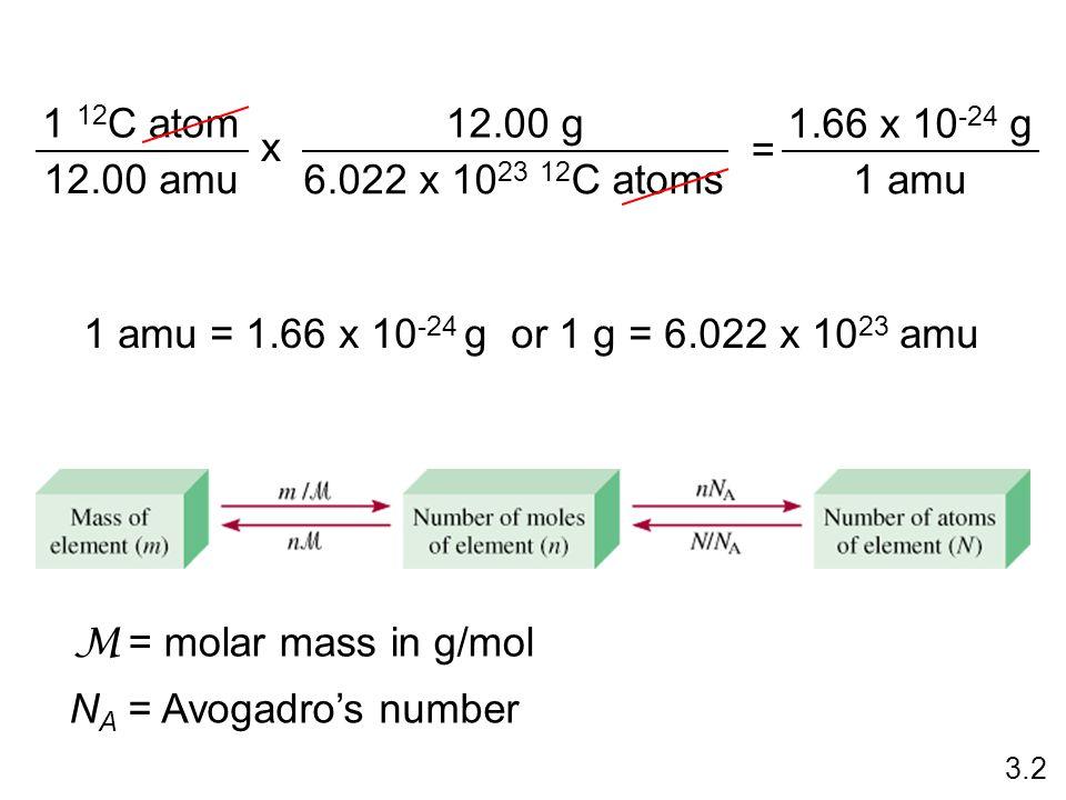 1 12C atom 12.00 amu 12.00 g 6.022 x 1023 12C atoms = 1.66 x 10-24 g