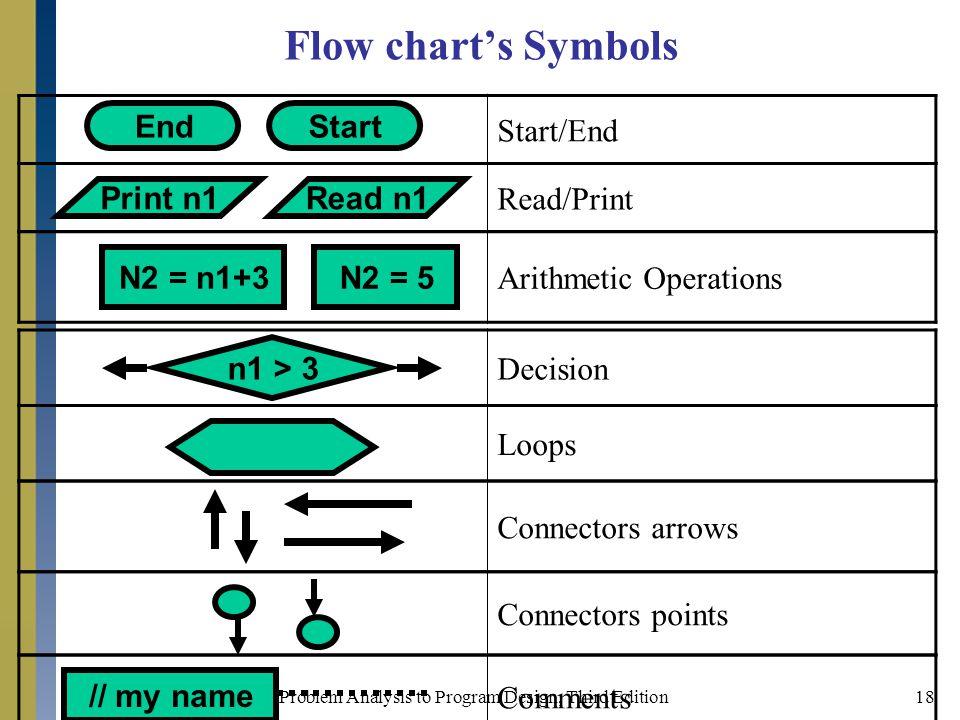 Flow chart's Symbols Start/End End Start Read/Print Print n1 Read n1