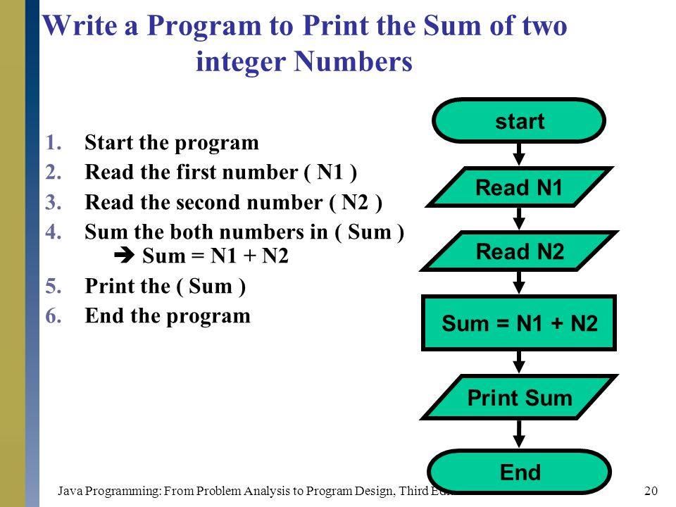 Write a Program to Print the Sum of two integer Numbers