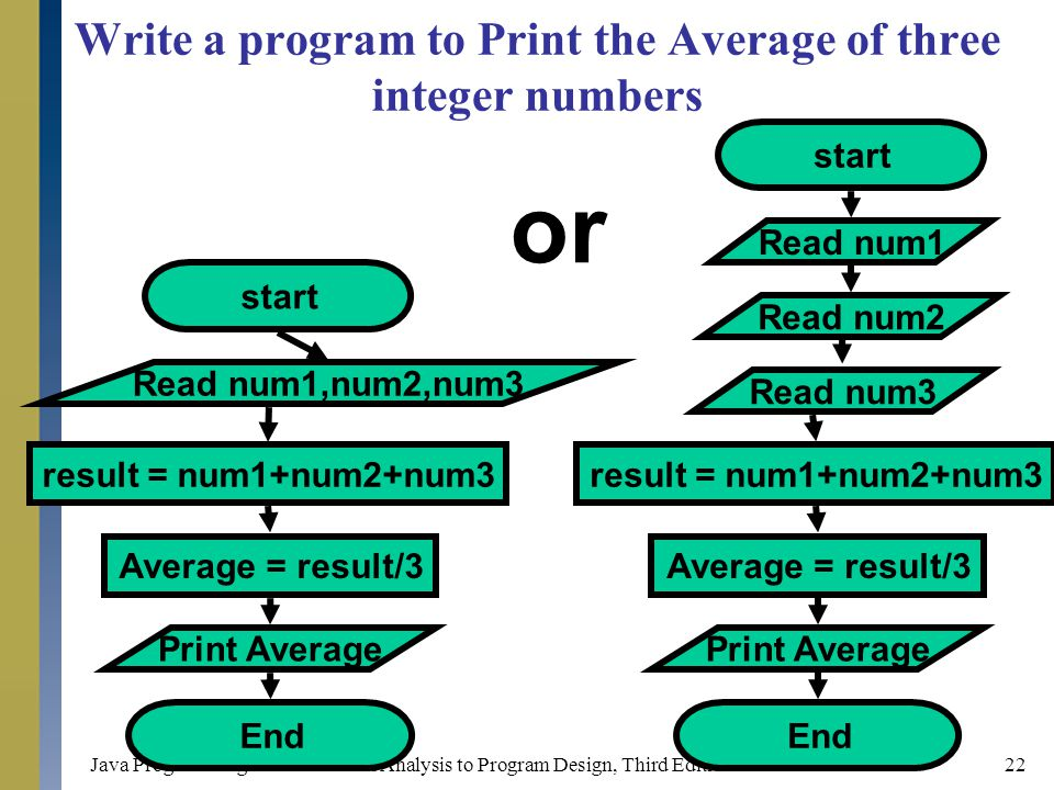 Write a program to Print the Average of three integer numbers