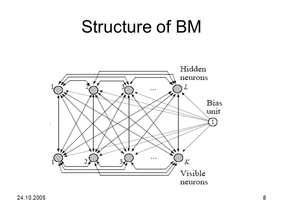 Structure of BM 24.10.2005