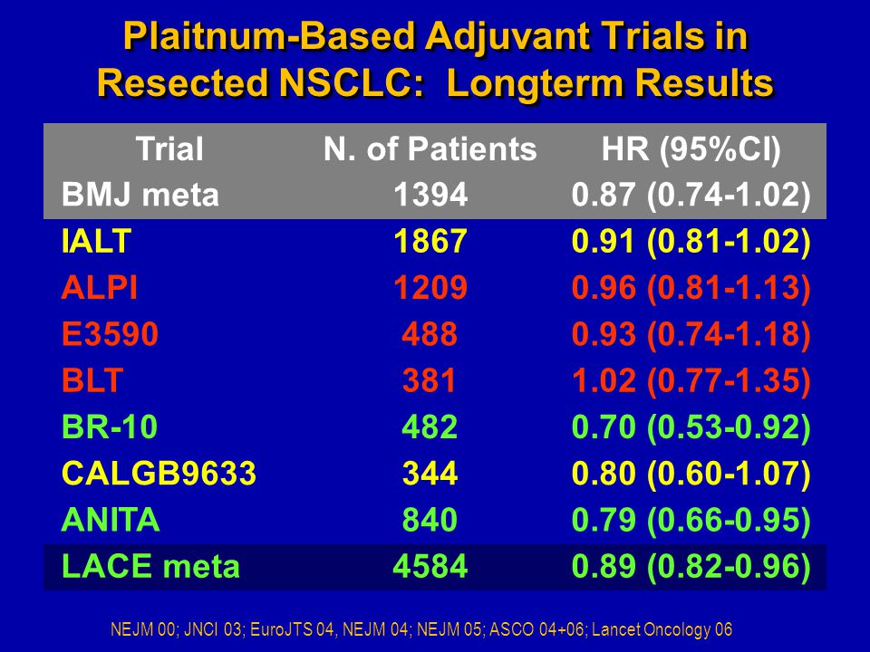 Plaitnum-Based Adjuvant Trials in Resected NSCLC: Longterm Results