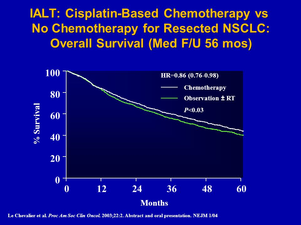 IALT: Cisplatin-Based Chemotherapy vs No Chemotherapy for Resected NSCLC: Overall Survival (Med F/U 56 mos)