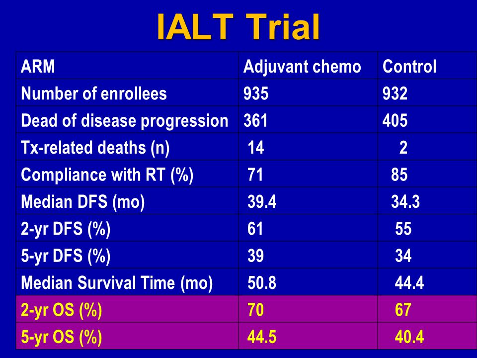 IALT Trial ARM Adjuvant chemo Control Number of enrollees 935 932