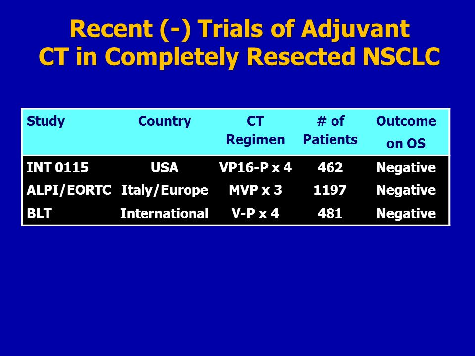 Recent (-) Trials of Adjuvant CT in Completely Resected NSCLC