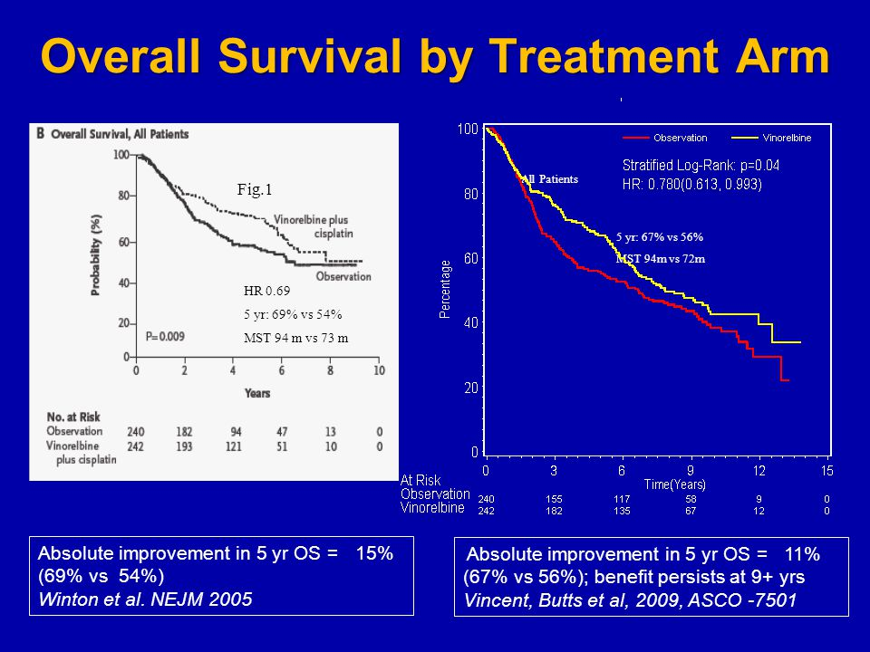 Overall Survival by Treatment Arm