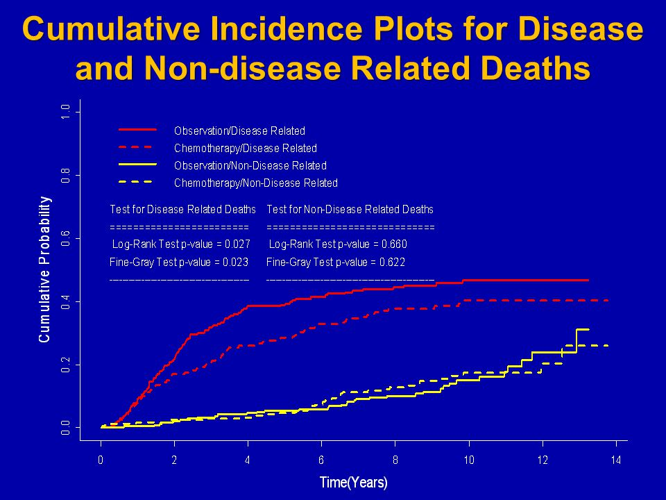 Cumulative Incidence Plots for Disease and Non-disease Related Deaths