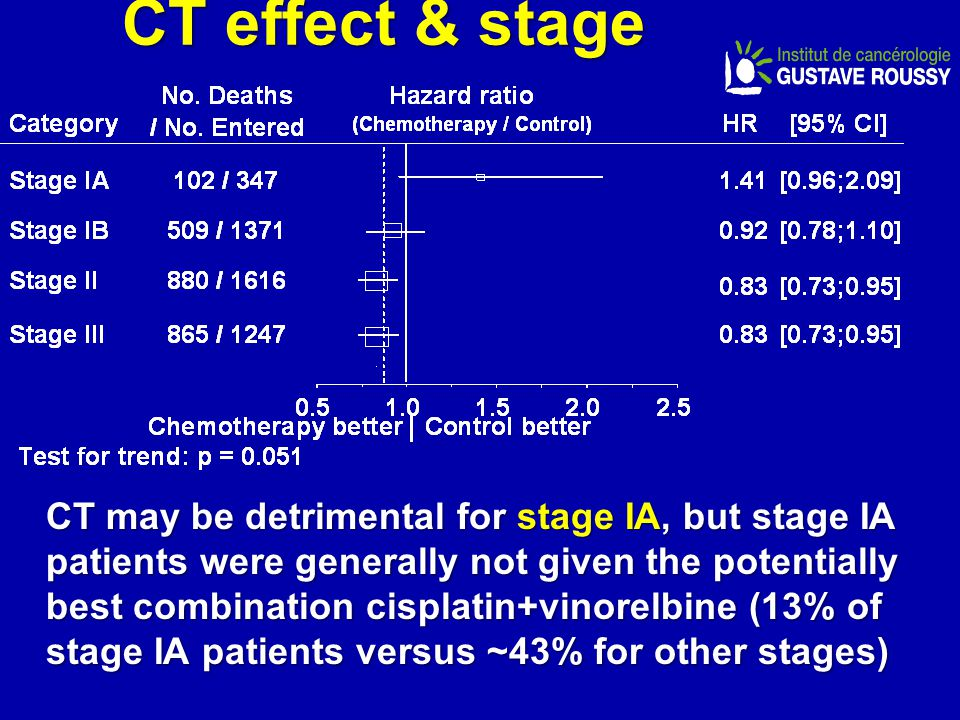 CT effect & stage
