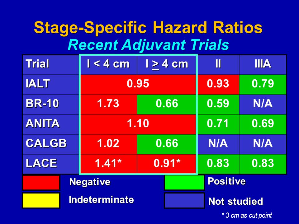 Stage-Specific Hazard Ratios Recent Adjuvant Trials