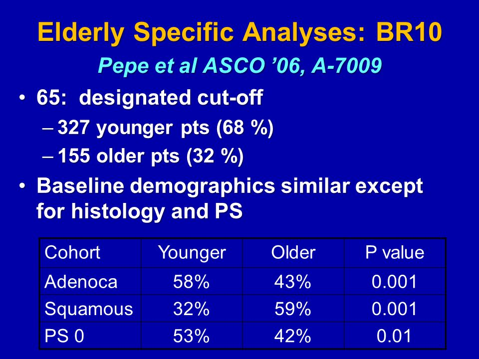 Elderly Specific Analyses: BR10 Pepe et al ASCO '06, A-7009