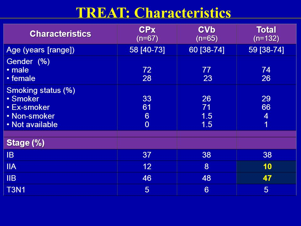 TREAT: Characteristics