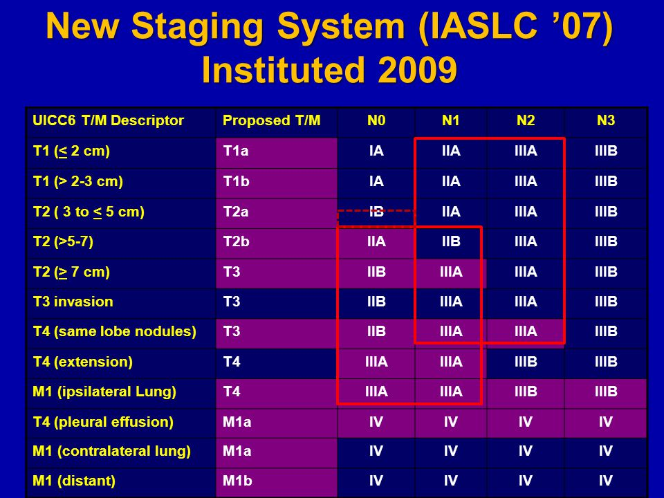 New Staging System (IASLC '07) Instituted 2009