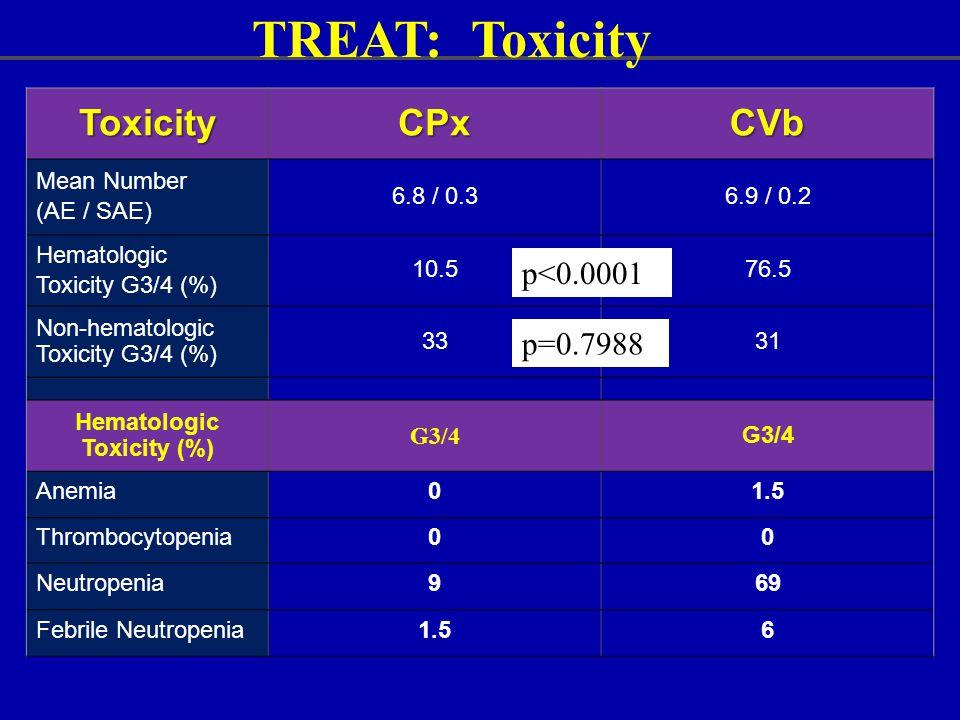 Hematologic Toxicity (%)
