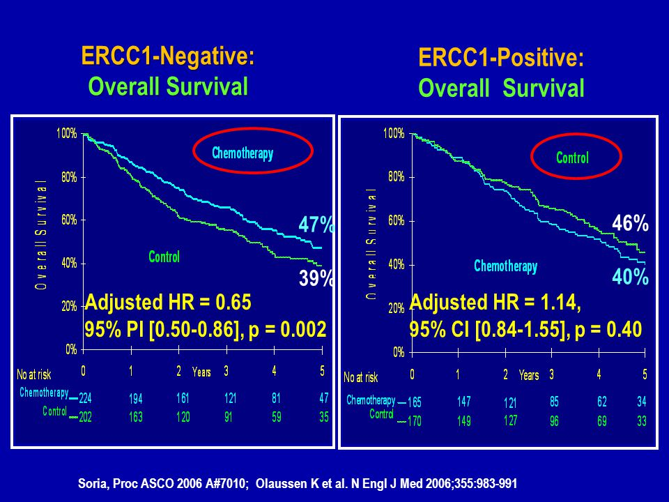 ERCC1-Negative: Overall Survival