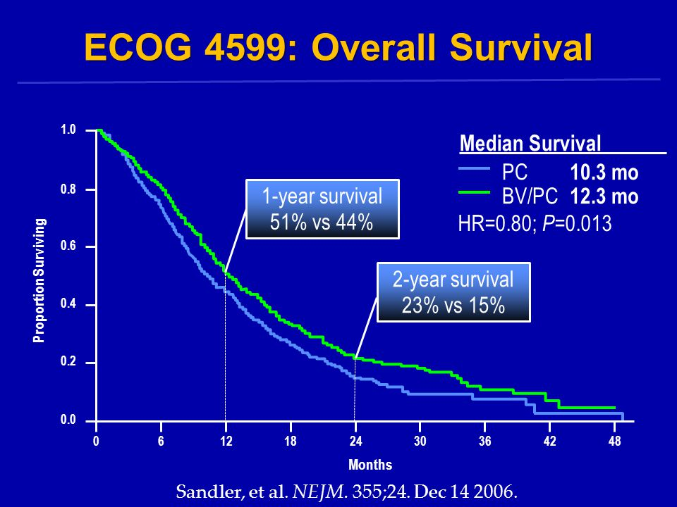 ECOG 4599: Overall Survival