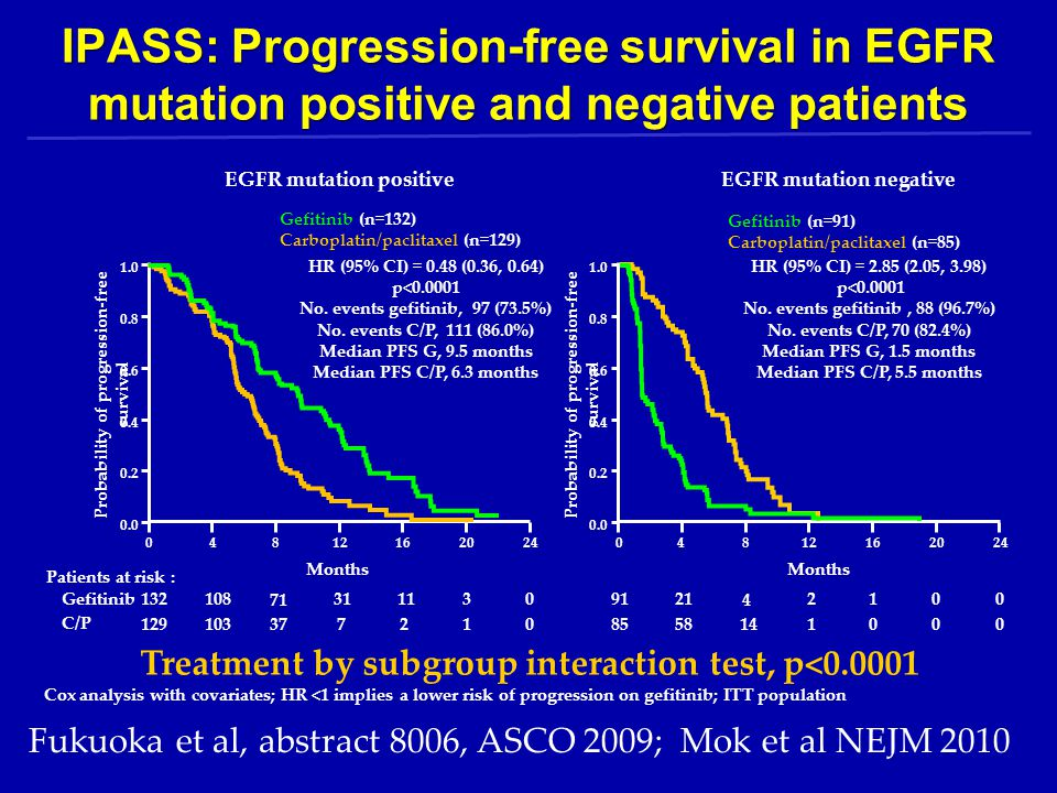 IPASS: Progression-free survival in EGFR mutation positive and negative patients