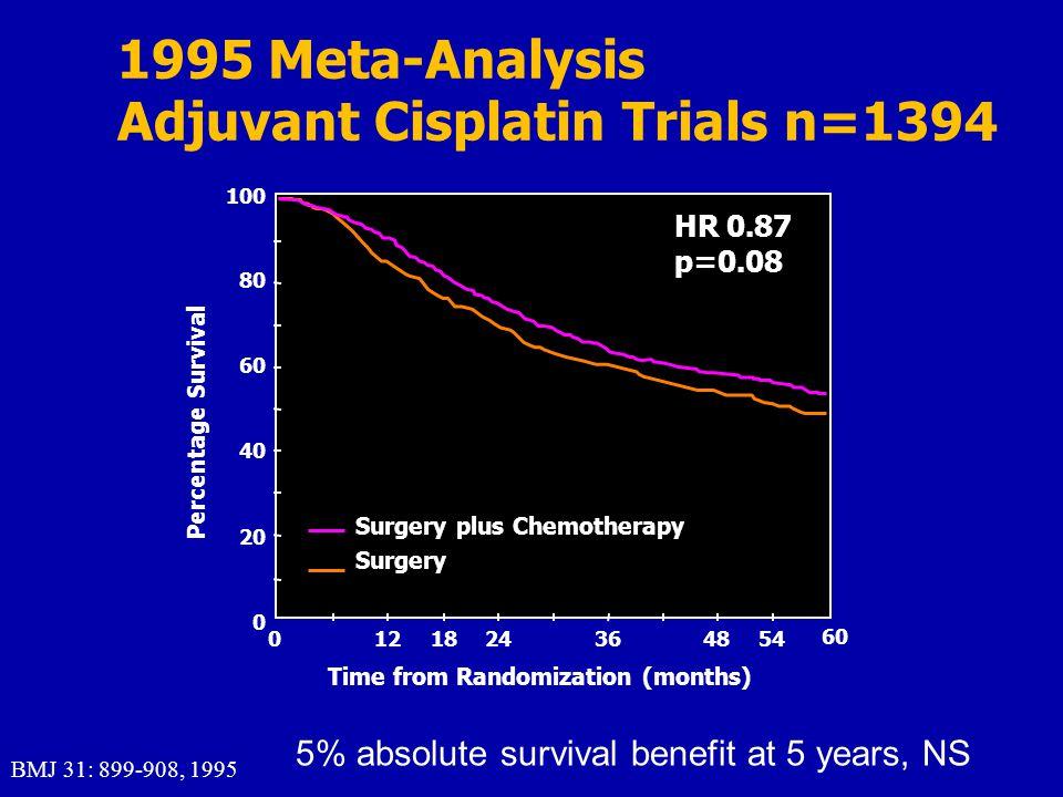Adjuvant Cisplatin Trials n=1394
