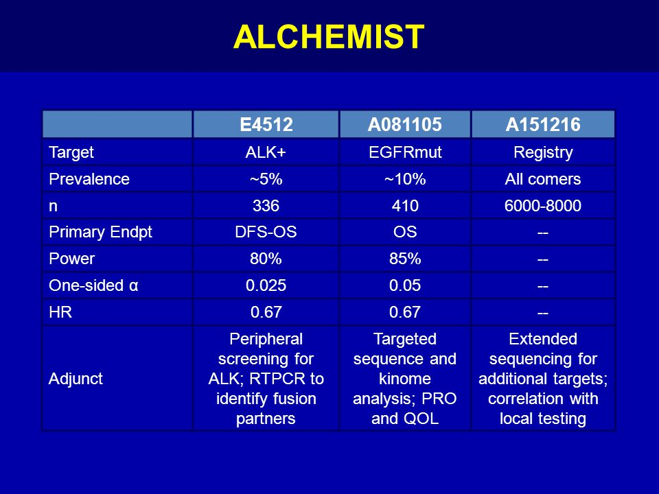 ALCHEMIST E4512 A081105 A151216 Target ALK+ EGFRmut Registry
