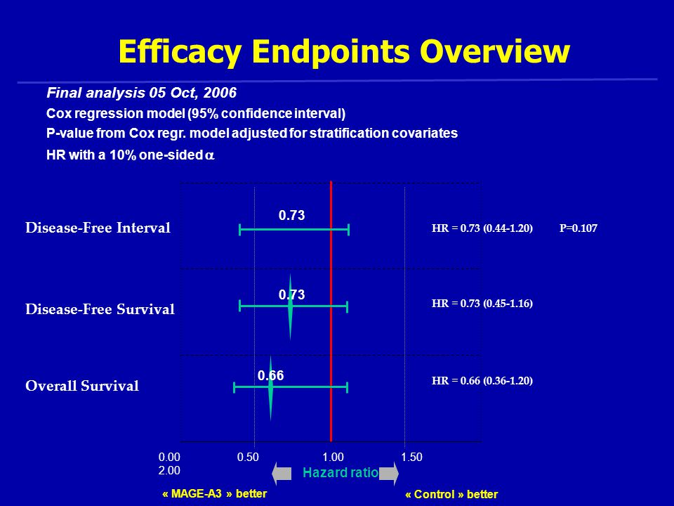 Efficacy Endpoints Overview