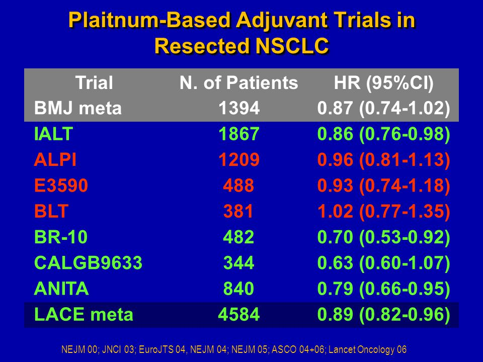 Plaitnum-Based Adjuvant Trials in Resected NSCLC