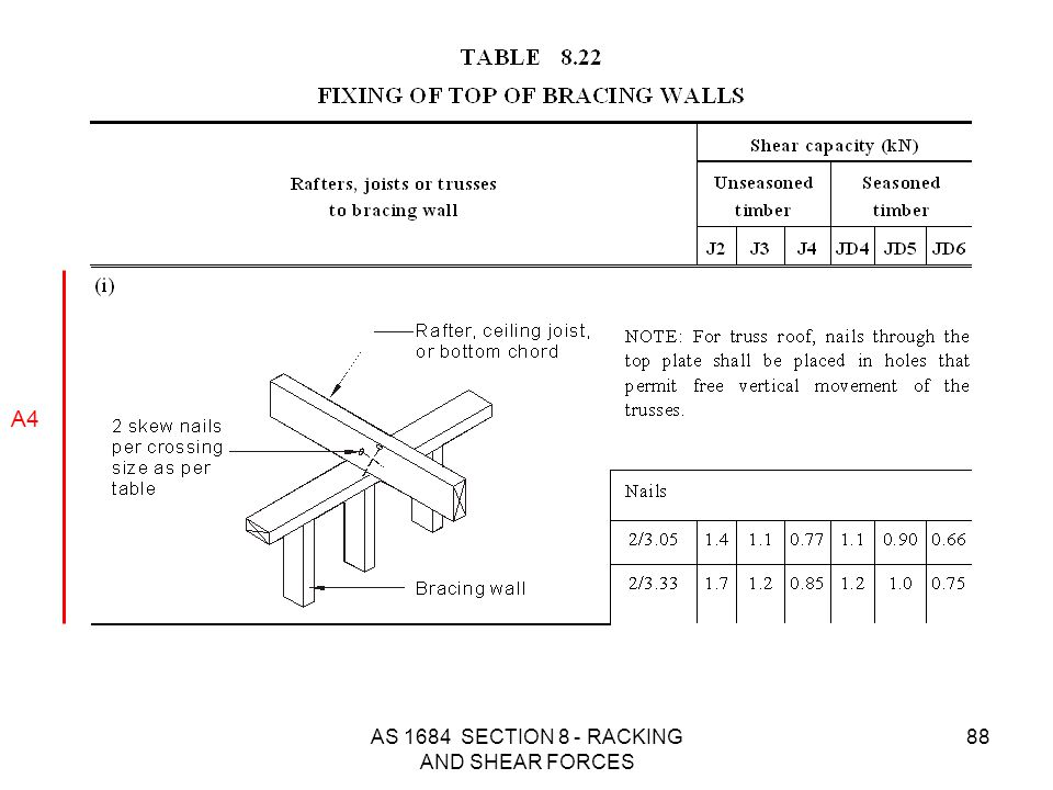 AS 1684 SECTION 8 - RACKING AND SHEAR FORCES