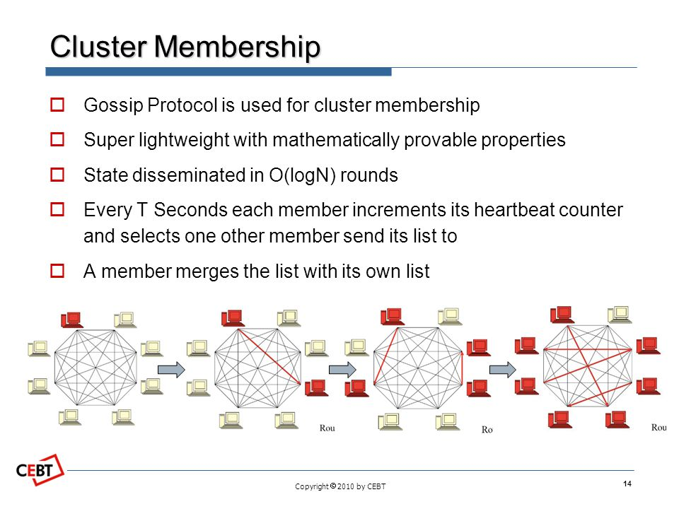 Cluster Membership Gossip Protocol is used for cluster membership