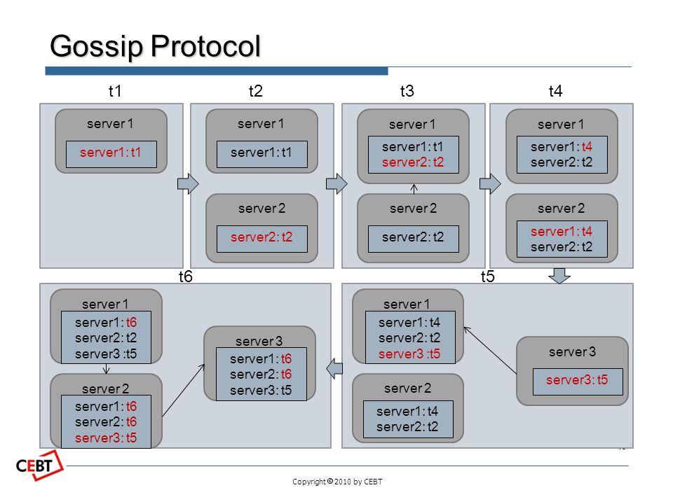 Gossip Protocol t1 t2 t3 t4 t6 t5 server 1 server1: t1 server 1