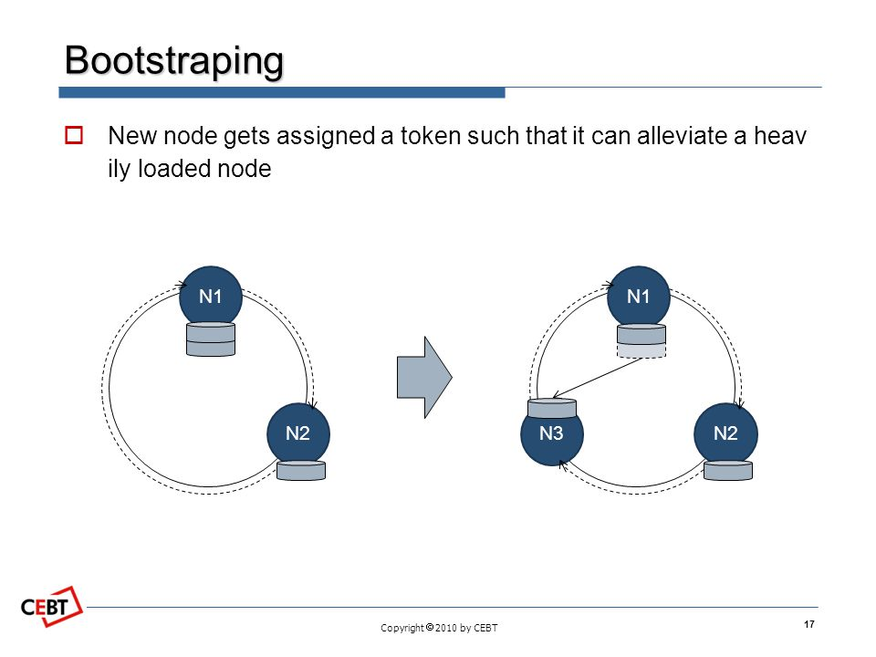 Bootstraping New node gets assigned a token such that it can alleviate a heavily loaded node. N1. N2.