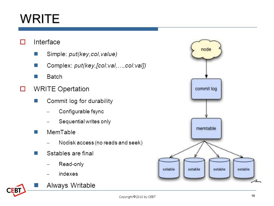 WRITE Interface WRITE Opertation Always Writable