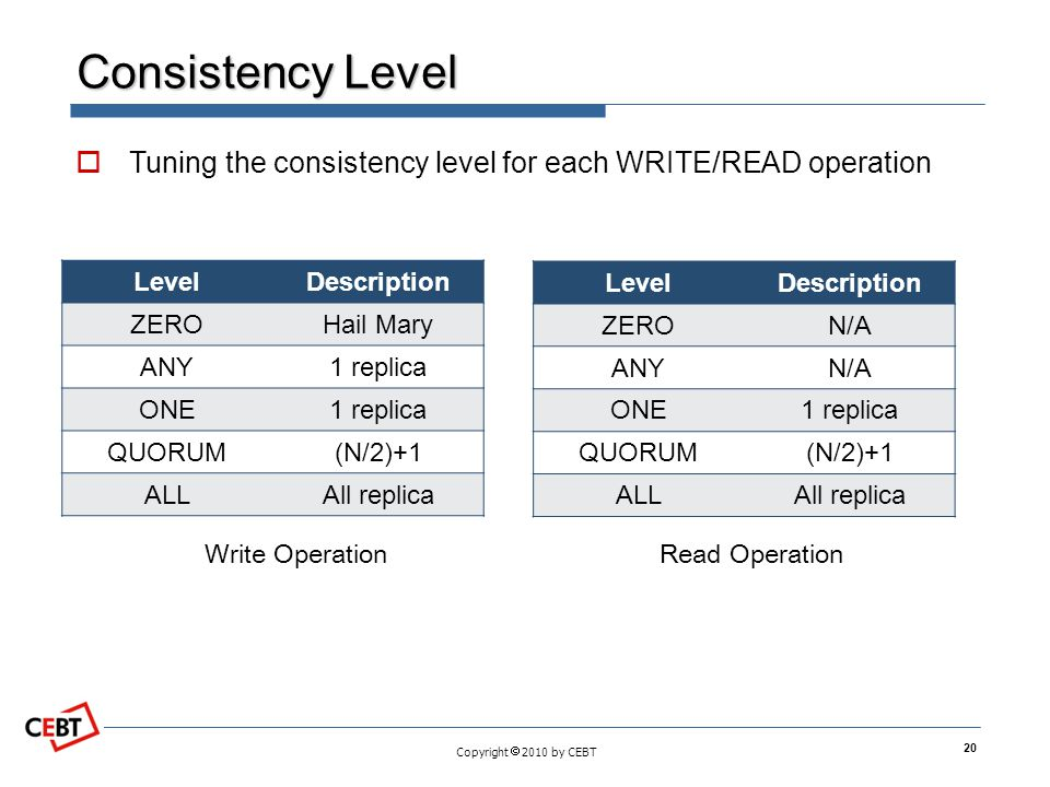 Consistency Level Tuning the consistency level for each WRITE/READ operation. Level. Description.