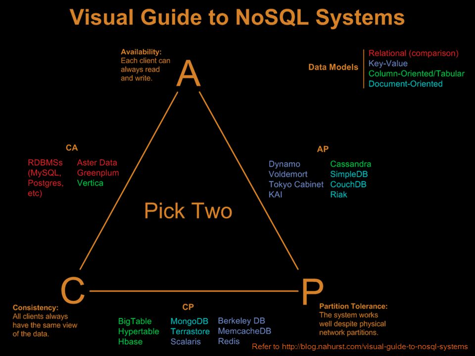 Refer to http://blog.nahurst.com/visual-guide-to-nosql-systems