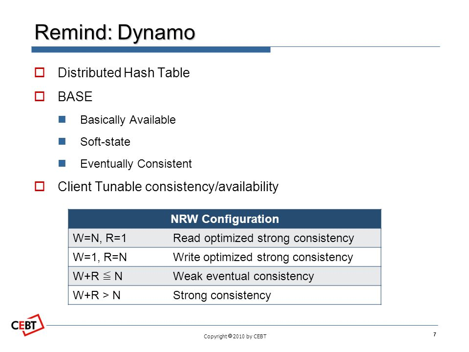 Remind: Dynamo Distributed Hash Table BASE