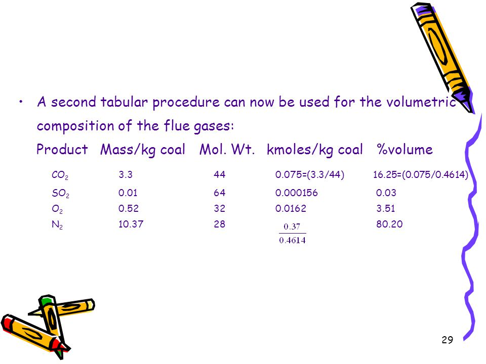A second tabular procedure can now be used for the volumetric composition of the flue gases: Product Mass/kg coal Mol.