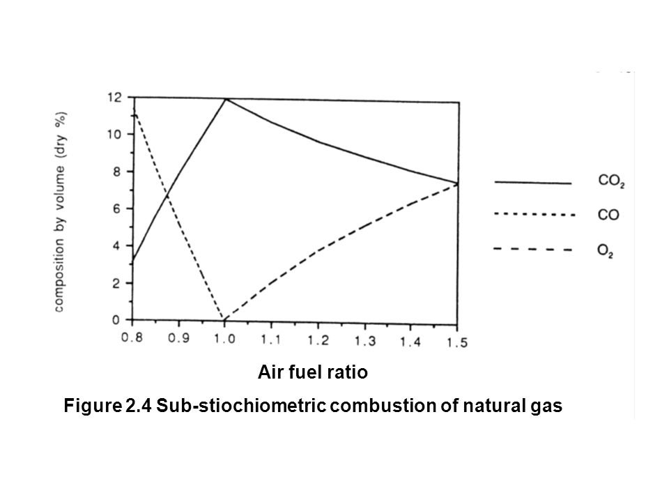 Figure 2.4 Sub-stiochiometric combustion of natural gas