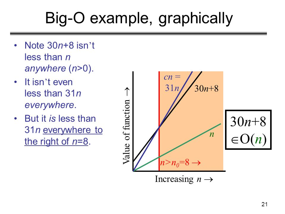 Big-O example, graphically