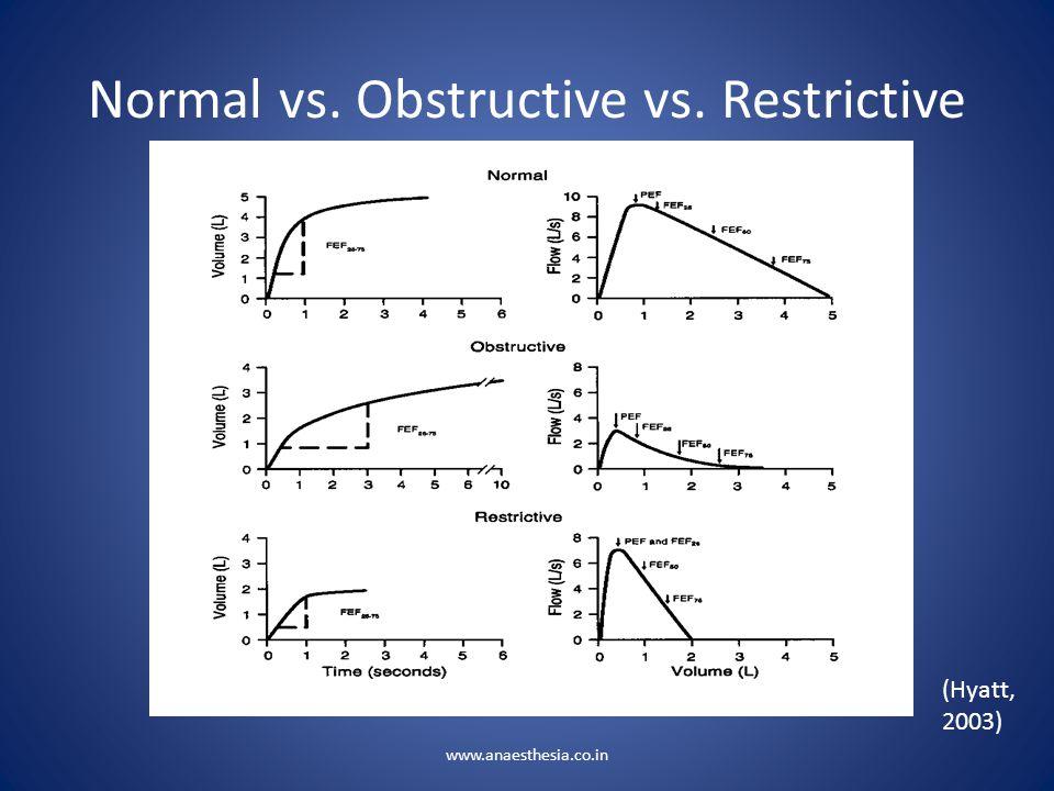 Normal vs. Obstructive vs. Restrictive